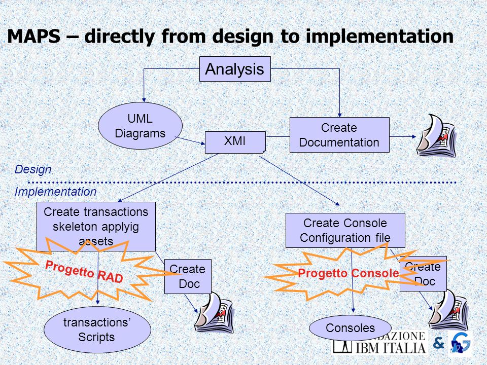 MAPS – directly from design to implementation Analysis Create transactions skeleton applyig assets transactions Scripts Design Implementation Create C