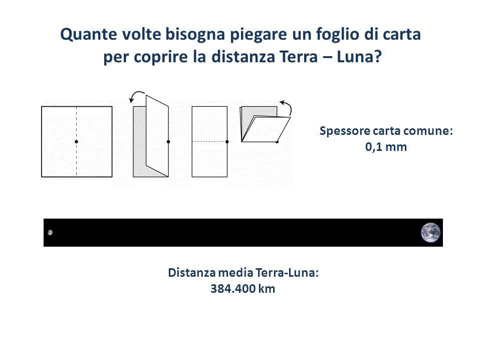 Quante volte bisogna piegare un foglio di carta per coprire la distanza Terra – Luna? Spessore carta comune: 0,1 mm Distanza media Terra-Luna: 384.400
