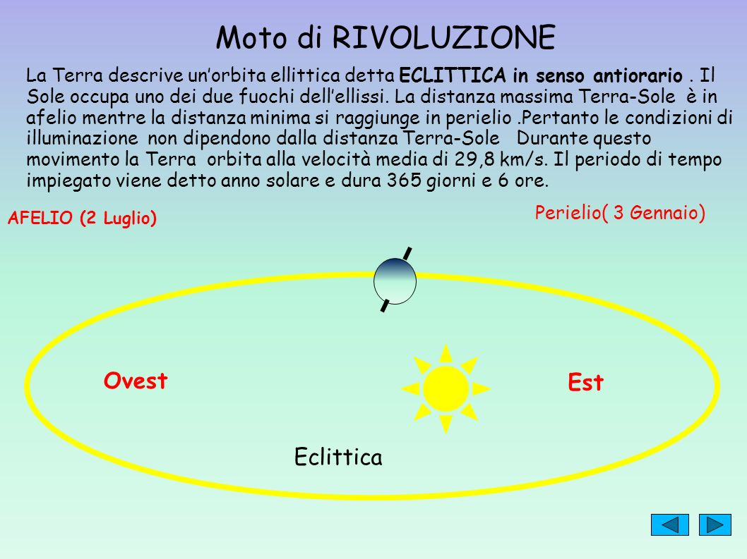Moto di RIVOLUZIONE La Terra descrive unorbita ellittica detta ECLITTICA in senso antiorario. Il Sole occupa uno dei due fuochi dellellissi. La distan