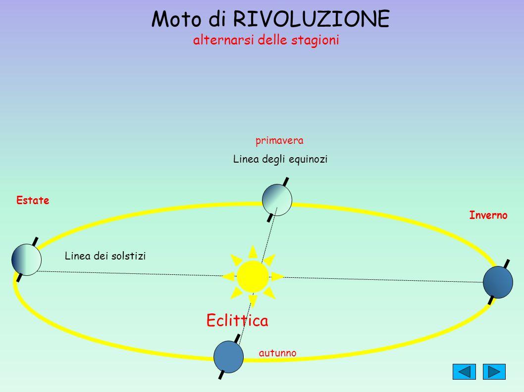 Moto di RIVOLUZIONE alternarsi delle stagioni Eclittica Estate Inverno Linea degli equinozi Linea dei solstizi primavera autunno