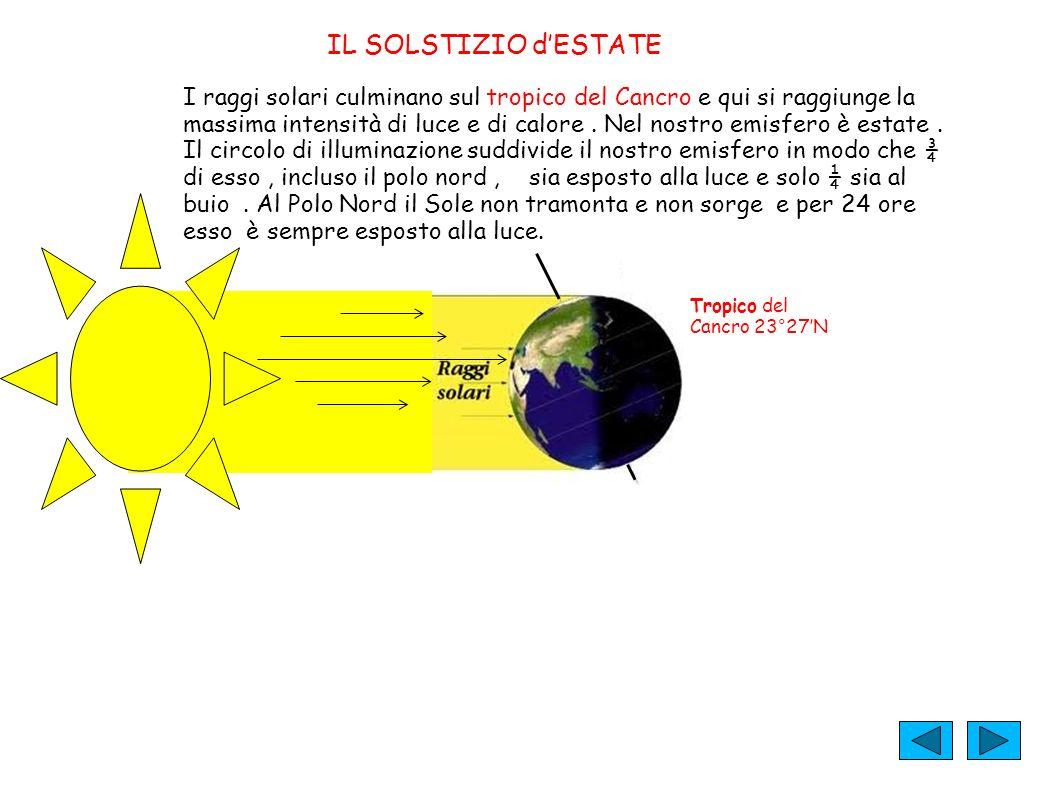 IL SOLSTIZIO dESTATE I raggi solari culminano sul tropico del Cancro e qui si raggiunge la massima intensità di luce e di calore. Nel nostro emisfero