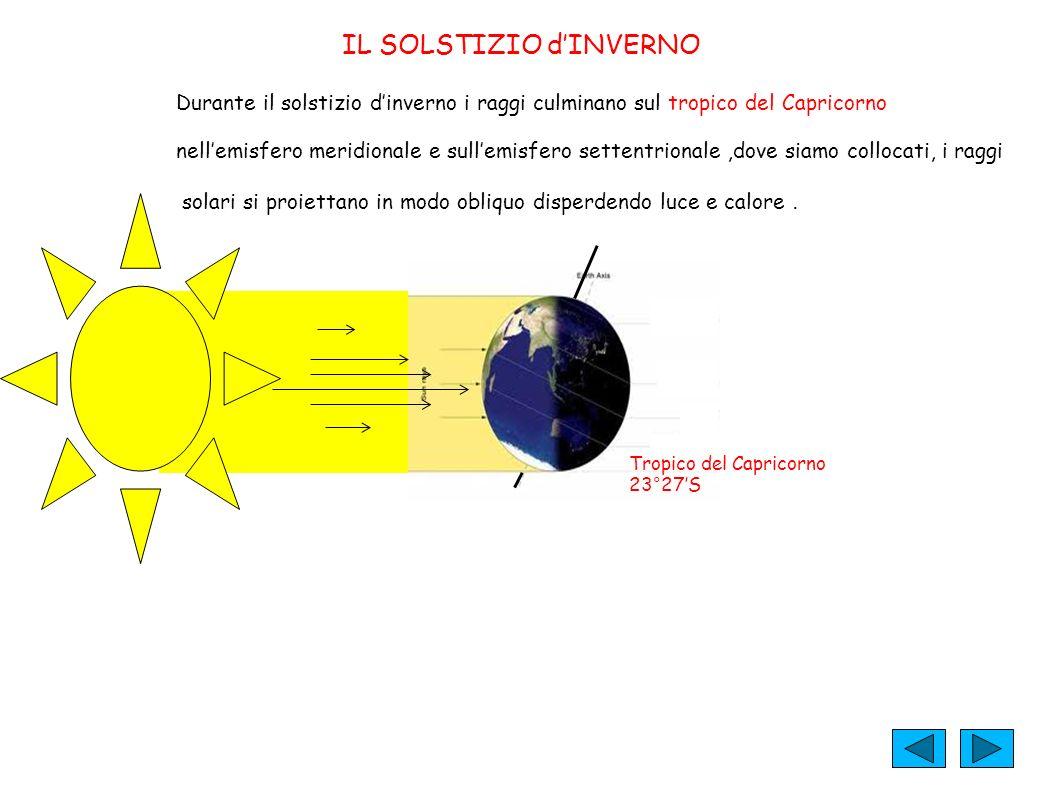 IL SOLSTIZIO dINVERNO Tropico del Capricorno 23°27S Durante il solstizio dinverno i raggi culminano sul tropico del Capricorno nellemisfero meridional