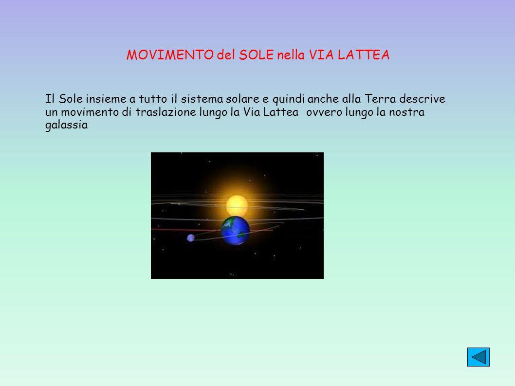 MOVIMENTO del SOLE nella VIA LATTEA Il Sole insieme a tutto il sistema solare e quindi anche alla Terra descrive un movimento di traslazione lungo la