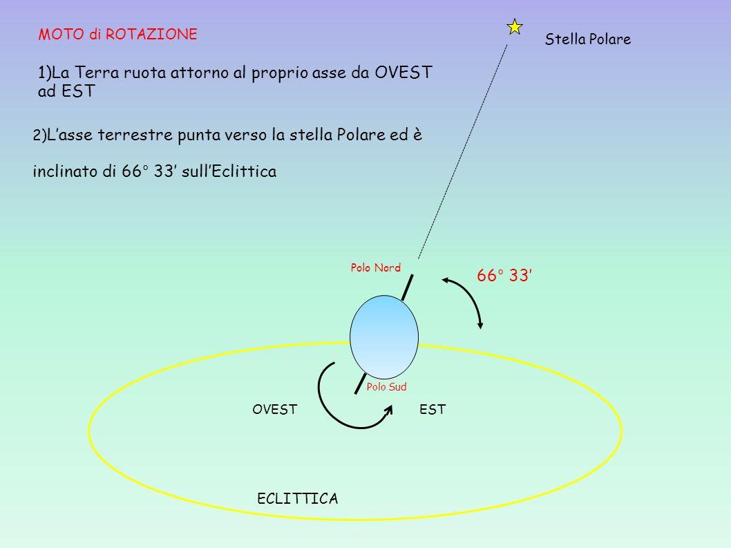 ECLITTICA OVESTEST Stella Polare 66° 33 MOTO di ROTAZIONE 1)La Terra ruota attorno al proprio asse da OVEST ad EST 2) Lasse terrestre punta verso la s