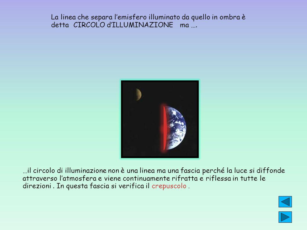 La linea che separa lemisfero illuminato da quello in ombra è detta CIRCOLO dILLUMINAZIONE ma …. …il circolo di illuminazione non è una linea ma una f
