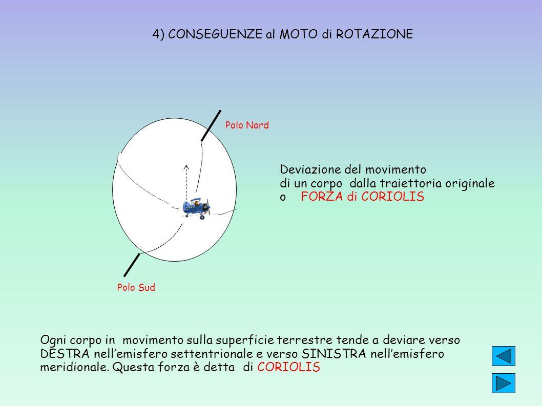 4) CONSEGUENZE al MOTO di ROTAZIONE Ogni corpo in movimento sulla superficie terrestre tende a deviare verso DESTRA nellemisfero settentrionale e vers