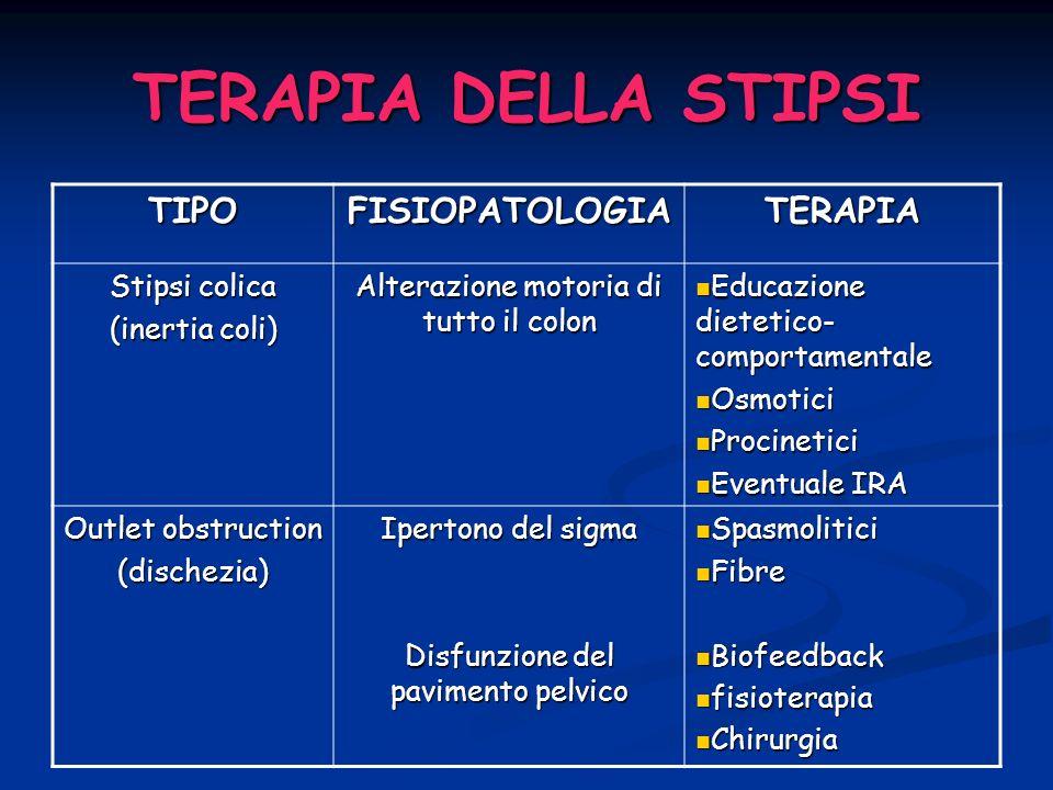 TERAPIA DELLA STIPSI TIPOFISIOPATOLOGIATERAPIA Stipsi colica (inertia coli) Alterazione motoria di tutto il colon Educazione dietetico- comportamental