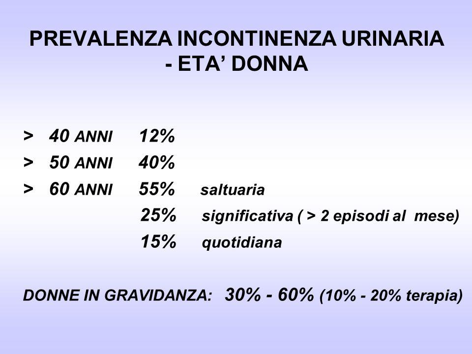 PREVALENZA INCONTINENZA URINARIA - ETA DONNA > 40 ANNI 12% > 50 ANNI 40% > 60 ANNI 55% saltuaria 25% significativa ( > 2 episodi al mese) 15% quotidia