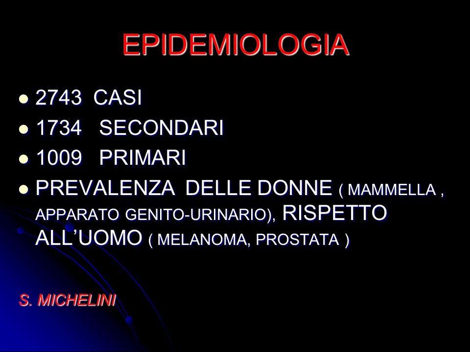 EPIDEMIOLOGIA 2743 CASI 2743 CASI 1734 SECONDARI 1734 SECONDARI 1009 PRIMARI 1009 PRIMARI PREVALENZA DELLE DONNE ( MAMMELLA, APPARATO GENITO-URINARIO)