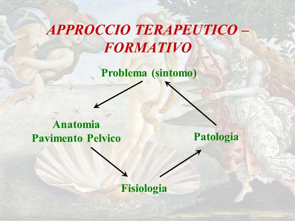 APPROCCIO TERAPEUTICO – FORMATIVO Problema (sintomo) Anatomia Pavimento Pelvico Fisiologia Patologia