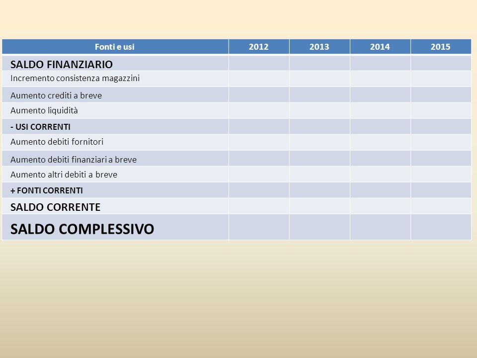 Fonti e usi2012201320142015 Incremento consistenza magazzini Aumento crediti a breve Aumento liquidità SALDO FINANZIARIO - USI CORRENTI Aumento debiti