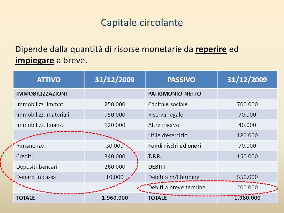 Capitale circolante Dipende dalla quantità di risorse monetarie da reperire ed impiegare a breve. ATTIVO31/12/2009PASSIVO31/12/2009 IMMOBILIZZAZIONIPA