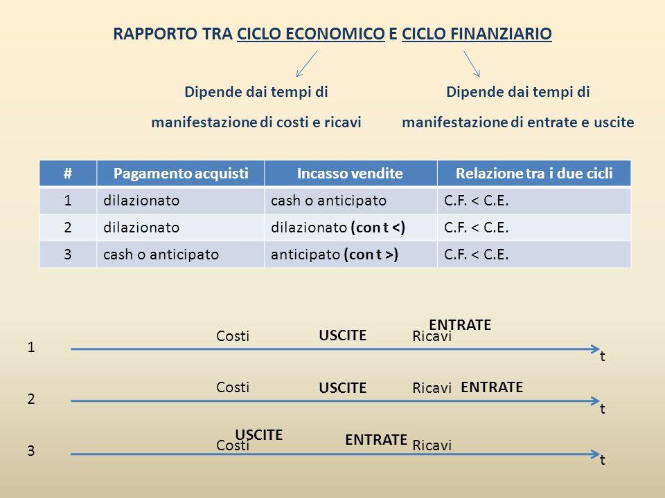 RAPPORTO TRA CICLO ECONOMICO E CICLO FINANZIARIO #Pagamento acquistiIncasso venditeRelazione tra i due cicli 4cash o anticipatodilazionatoC.F.