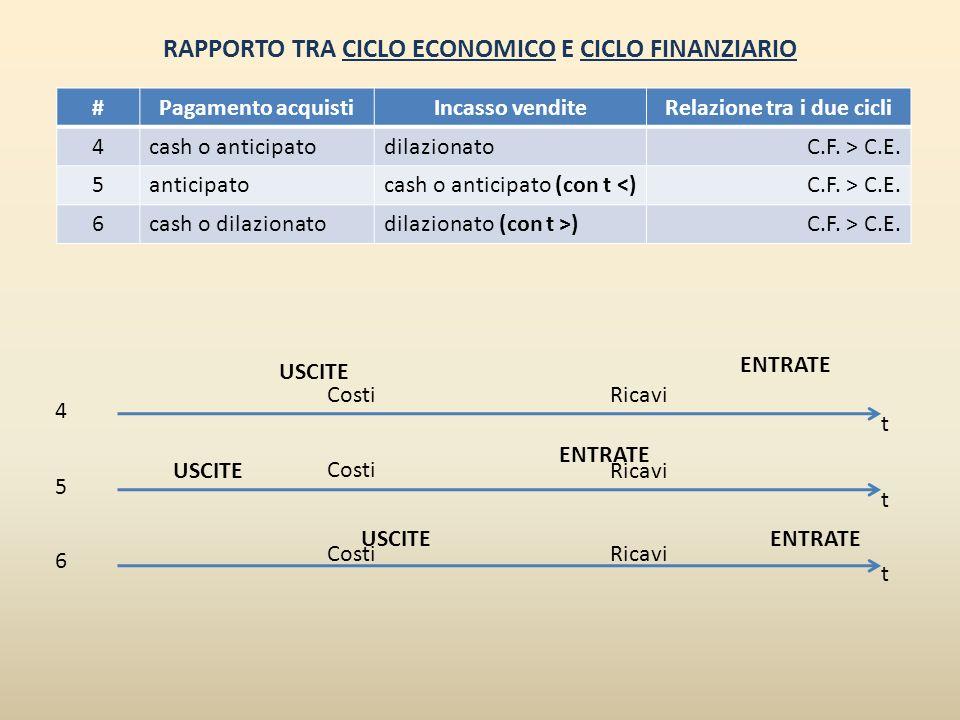 RAPPORTO TRA CICLO ECONOMICO E CICLO FINANZIARIO #Pagamento acquistiIncasso venditeRelazione tra i due cicli 4cash o anticipatodilazionatoC.F. > C.E.