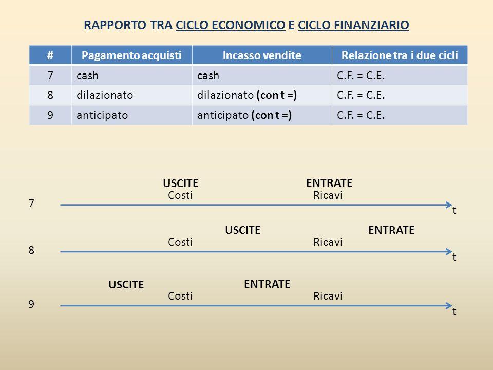 RAPPORTO TRA CICLO ECONOMICO E CICLO FINANZIARIO #Pagamento acquistiIncasso venditeRelazione tra i due cicli 7cash C.F. = C.E. 8dilazionatodilazionato
