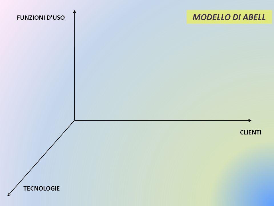 FUNZIONI DUSO CLIENTI TECNOLOGIE MODELLO DI ABELL