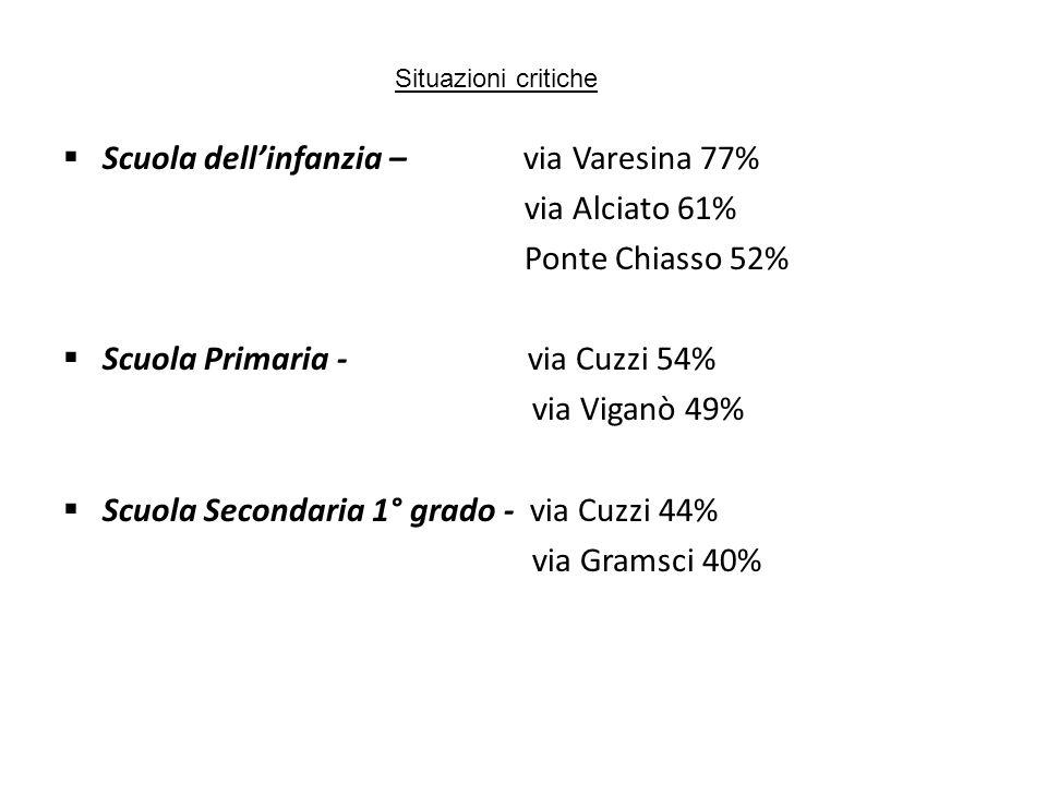 Situazioni critiche Scuola dellinfanzia – via Varesina 77% via Alciato 61% Ponte Chiasso 52% Scuola Primaria - via Cuzzi 54% via Viganò 49% Scuola Secondaria 1° grado - via Cuzzi 44% via Gramsci 40%