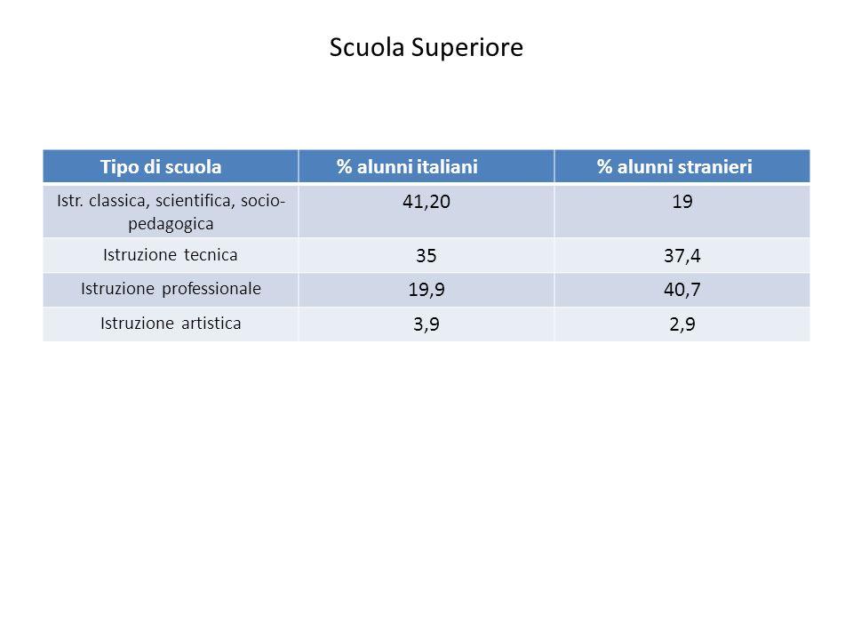 Scuola Superiore Tipo di scuola % alunni italiani % alunni stranieri Istr. classica, scientifica, socio- pedagogica 41,2019 Istruzione tecnica 3537,4
