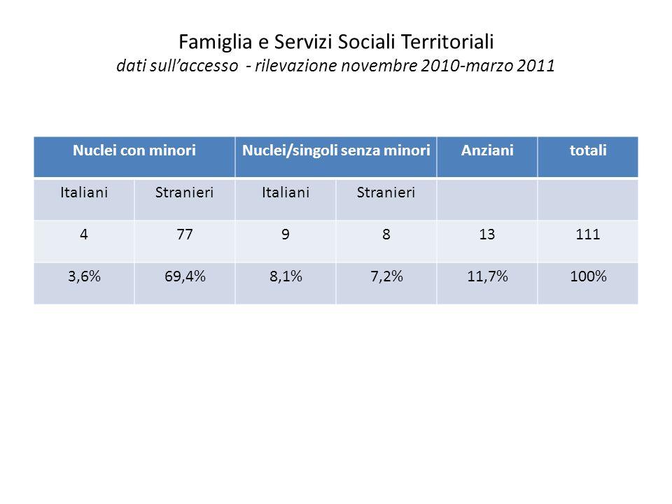 Famiglia e Servizi Sociali Territoriali dati sullaccesso - rilevazione novembre 2010-marzo 2011 Nuclei con minoriNuclei/singoli senza minoriAnzianitotali ItalianiStranieriItalianiStranieri 4779813111 3,6%69,4%8,1%7,2%11,7%100%