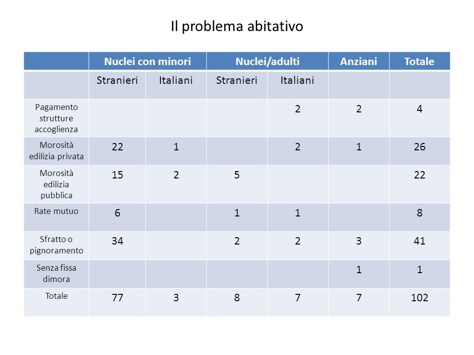 Il problema abitativo Nuclei con minoriNuclei/adultiAnzianiTotale StranieriItalianiStranieriItaliani Pagamento strutture accoglienza 224 Morosità edil