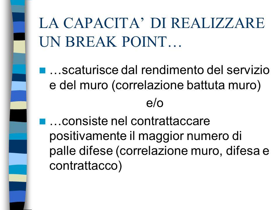 LA CAPACITA DI REALIZZARE UN BREAK POINT… …scaturisce dal rendimento del servizio e del muro (correlazione battuta muro) e/o …consiste nel contrattacc
