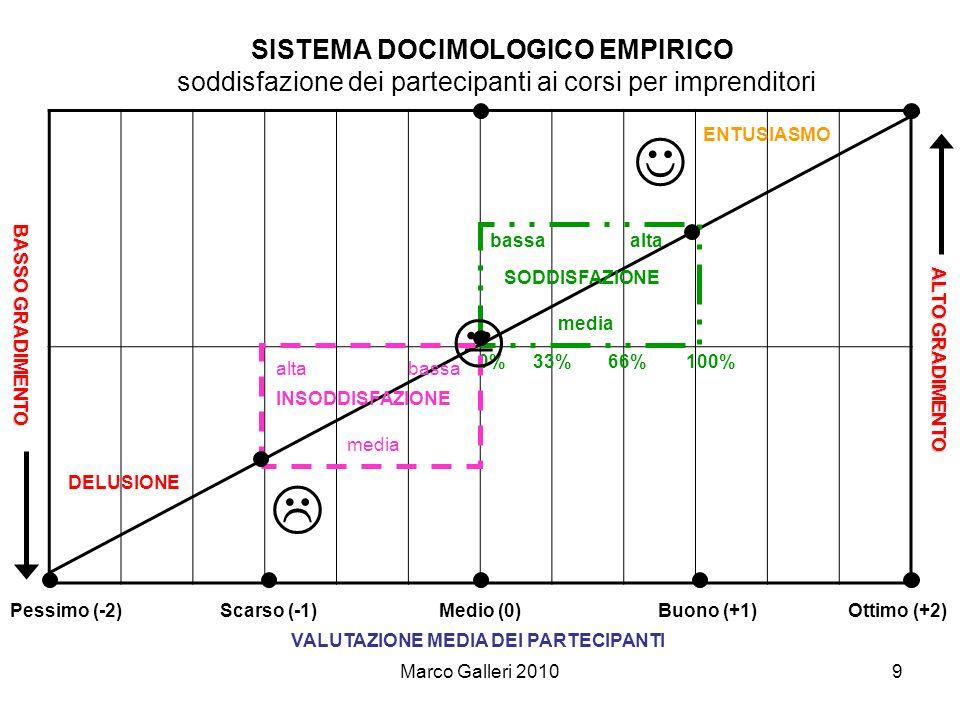 MARCO GALLERI consulente di direzione Il Poggio 58036 Sassofortino (GR) tel & fax: 0564.567118 – tel.
