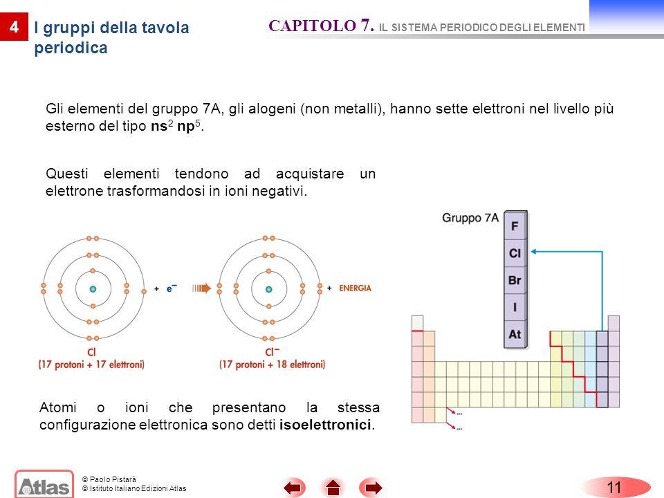© Paolo Pistarà © Istituto Italiano Edizioni Atlas 11 4 I gruppi della tavola periodica CAPITOLO 7.
