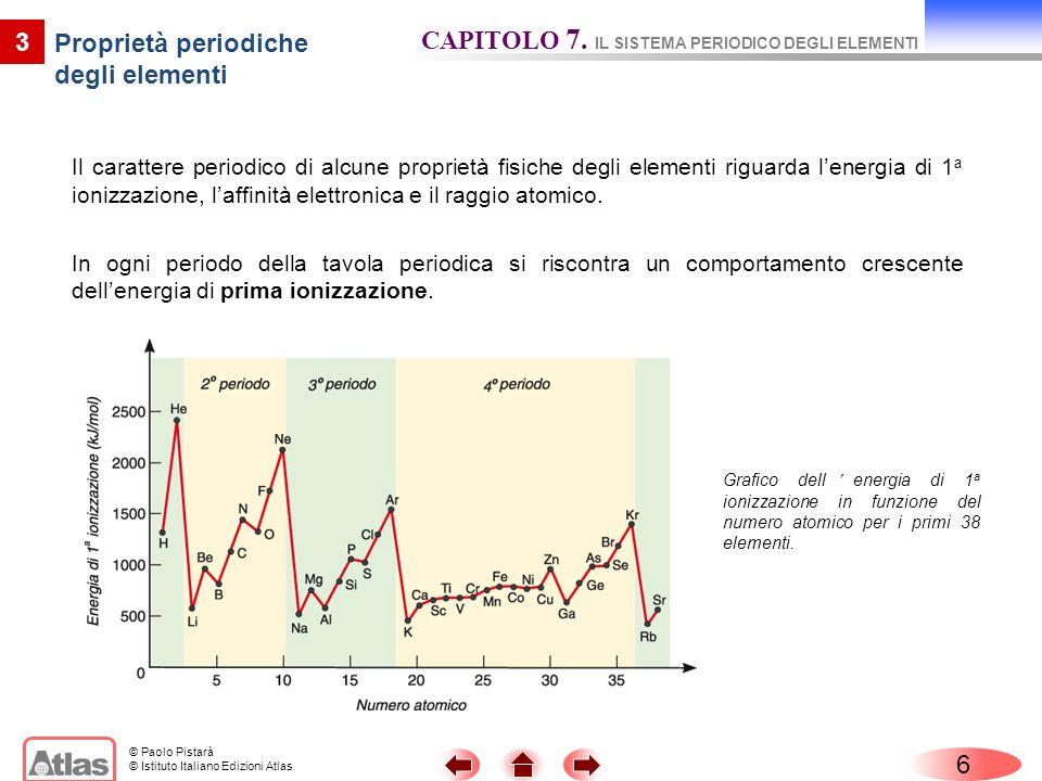 © Paolo Pistarà © Istituto Italiano Edizioni Atlas Il carattere periodico di alcune proprietà fisiche degli elementi riguarda lenergia di 1 a ionizzaz