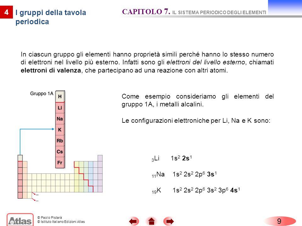 © Paolo Pistarà © Istituto Italiano Edizioni Atlas 9 4 I gruppi della tavola periodica CAPITOLO 7.