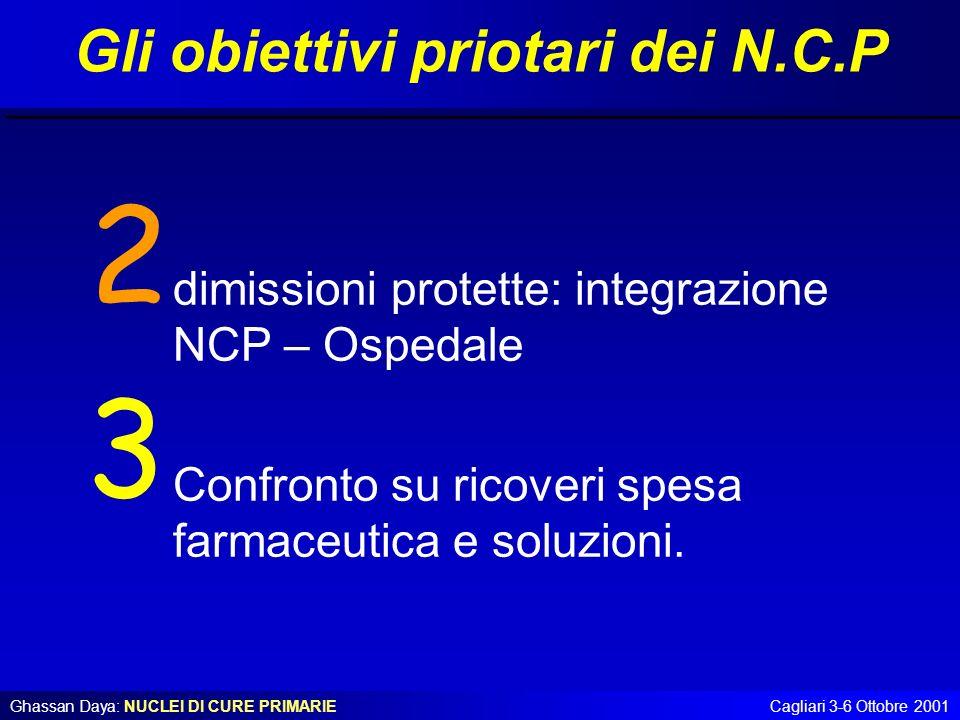 Ghassan Daya: NUCLEI DI CURE PRIMARIECagliari 3-6 Ottobre 2001 dimissioni protette: integrazione NCP – Ospedale Confronto su ricoveri spesa farmaceuti