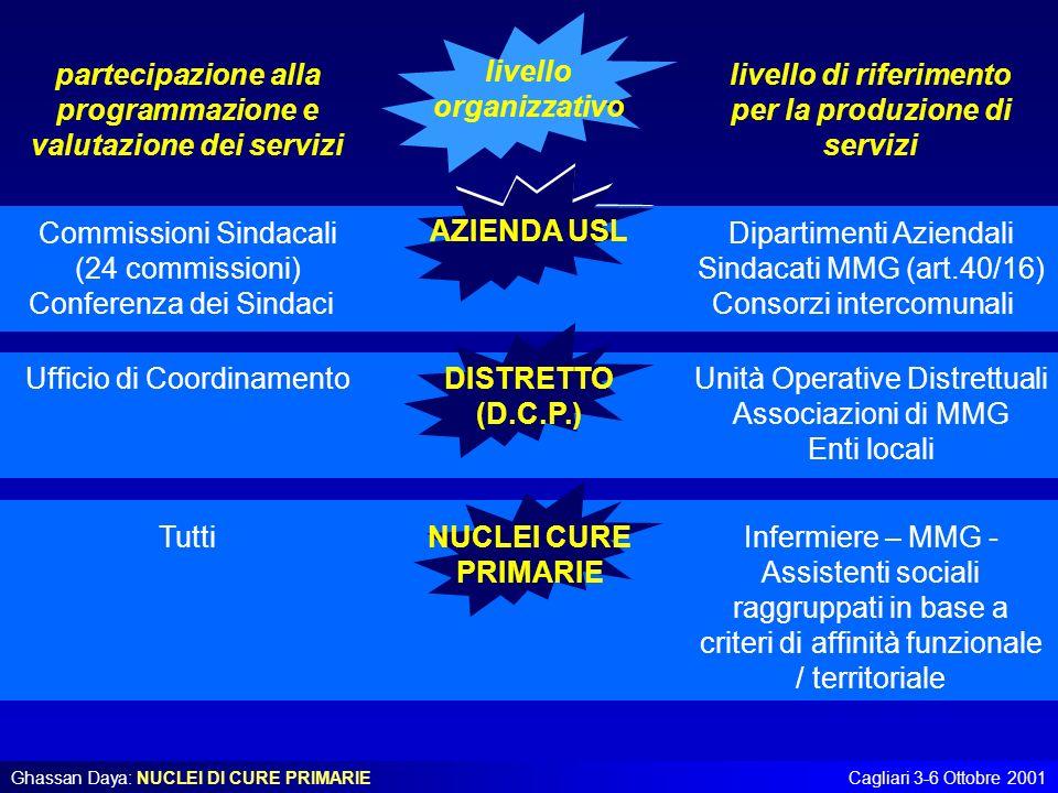 Ghassan Daya: NUCLEI DI CURE PRIMARIECagliari 3-6 Ottobre 2001 partecipazione alla programmazione e valutazione dei servizi livello organizzativo live