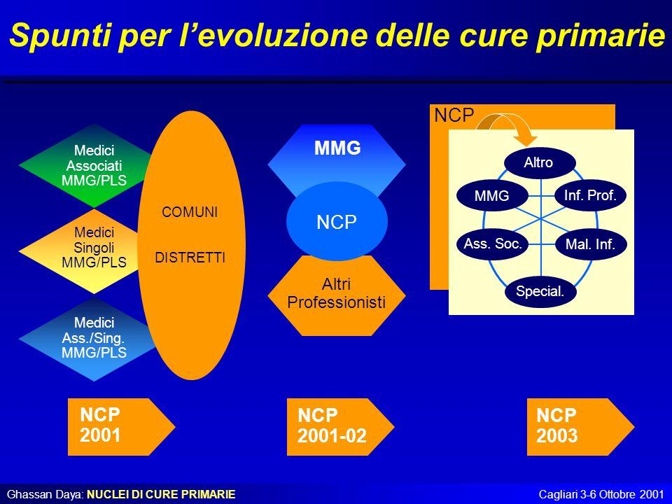 Ghassan Daya: NUCLEI DI CURE PRIMARIECagliari 3-6 Ottobre 2001 Spunti per levoluzione delle cure primarie Medici Associati MMG/PLS Medici Singoli MMG/