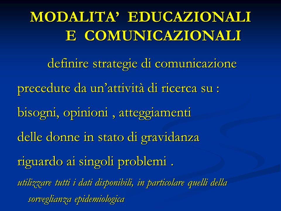 MODALITA EDUCAZIONALI E COMUNICAZIONALI definire strategie di comunicazione definire strategie di comunicazione precedute da unattività di ricerca su : bisogni, opinioni, atteggiamenti delle donne in stato di gravidanza riguardo ai singoli problemi.