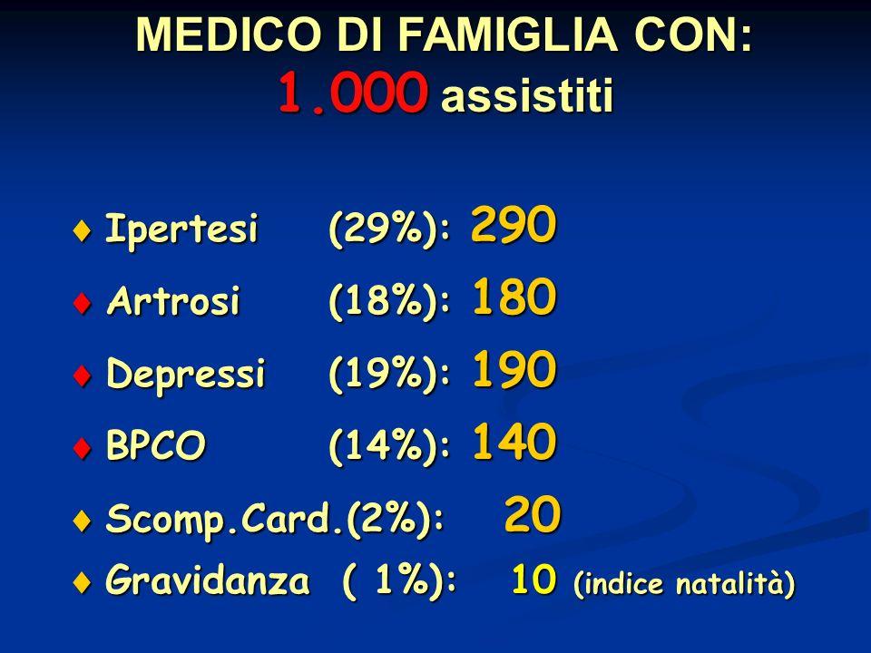 Ipertesi(29%): 290 Ipertesi(29%): 290 Artrosi(18%): 180 Artrosi(18%): 180 Depressi(19%): 190 Depressi(19%): 190 BPCO(14%): 140 BPCO(14%): 140 Scomp.Card.(2%): 20 Scomp.Card.(2%): 20 Gravidanza ( 1%): 10 (indice natalità) Gravidanza ( 1%): 10 (indice natalità) MEDICO DI FAMIGLIA CON: 1.000 assistiti