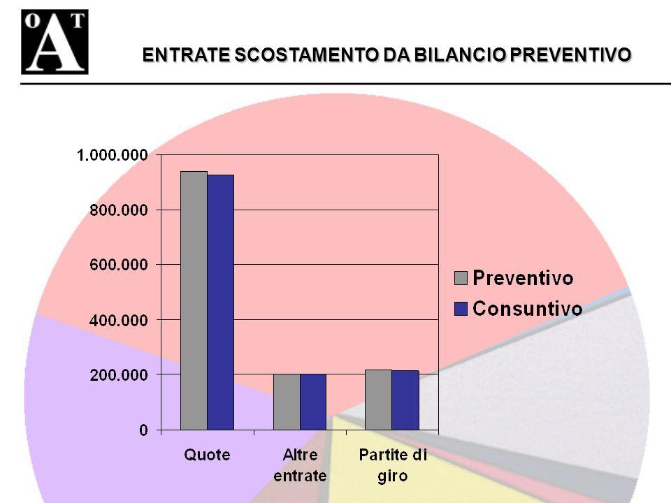 ENTRATE SCOSTAMENTO DA BILANCIO PREVENTIVO