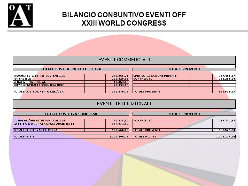BILANCIO CONSUNTIVO EVENTI OFF XXIII WORLD CONGRESS
