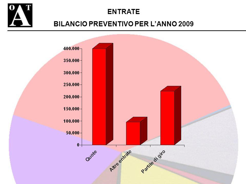 ENTRATE BILANCIO PREVENTIVO PER LANNO 2009