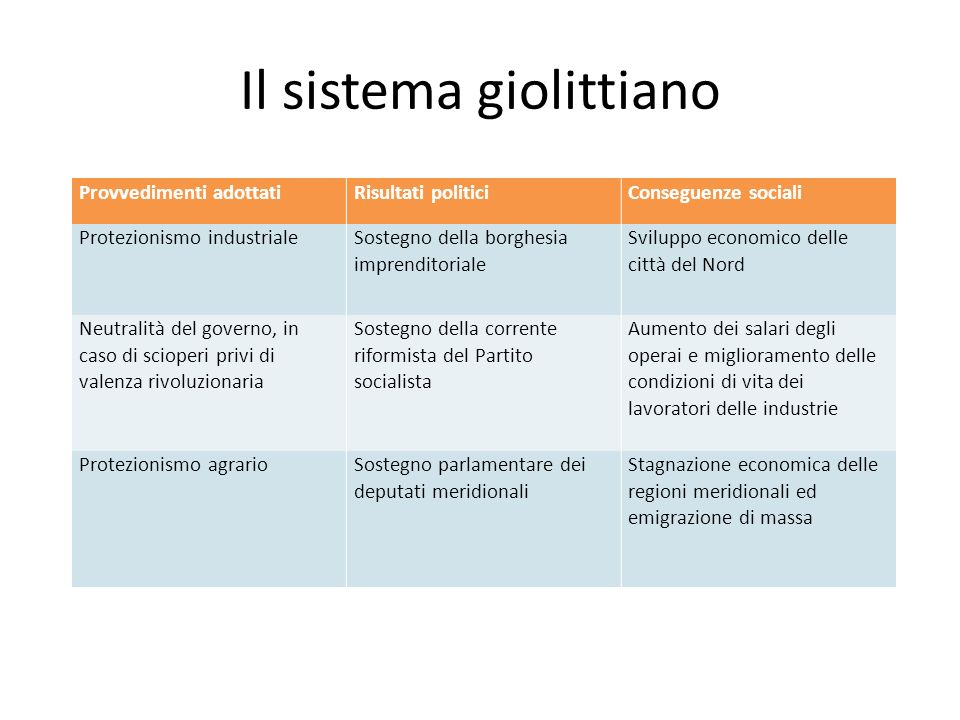 Il sistema giolittiano Provvedimenti adottatiRisultati politiciConseguenze sociali Protezionismo industriale Sostegno della borghesia imprenditoriale