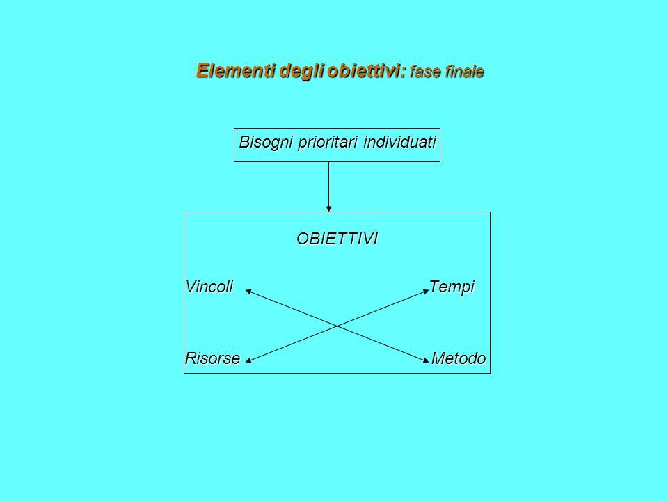 Elementi degli obiettivi: fase finale Bisogni prioritari individuati OBIETTIVI OBIETTIVI Vincoli Tempi Vincoli Tempi Risorse Metodo Risorse Metodo