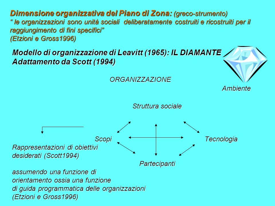 Dimensione organizzativa del Piano di Zona: (greco-strumento) le organizzazioni sono unità sociali deliberatamente costruiti e ricostruiti per il raggiungimento di fini specifici (Etzioni e Gross1996) Modello di organizzazione di Leavitt (1965): IL DIAMANTE Adattamento da Scott (1994) ORGANIZZAZIONE ORGANIZZAZIONE Ambiente Ambiente Struttura sociale Struttura sociale Scopi Tecnologia Rappresentazioni di obiettivi desiderati (Scott1994) Partecipanti Partecipanti assumendo una funzione di orientamento ossia una funzione di guida programmatica delle organizzazioni (Etzioni e Gross1996)