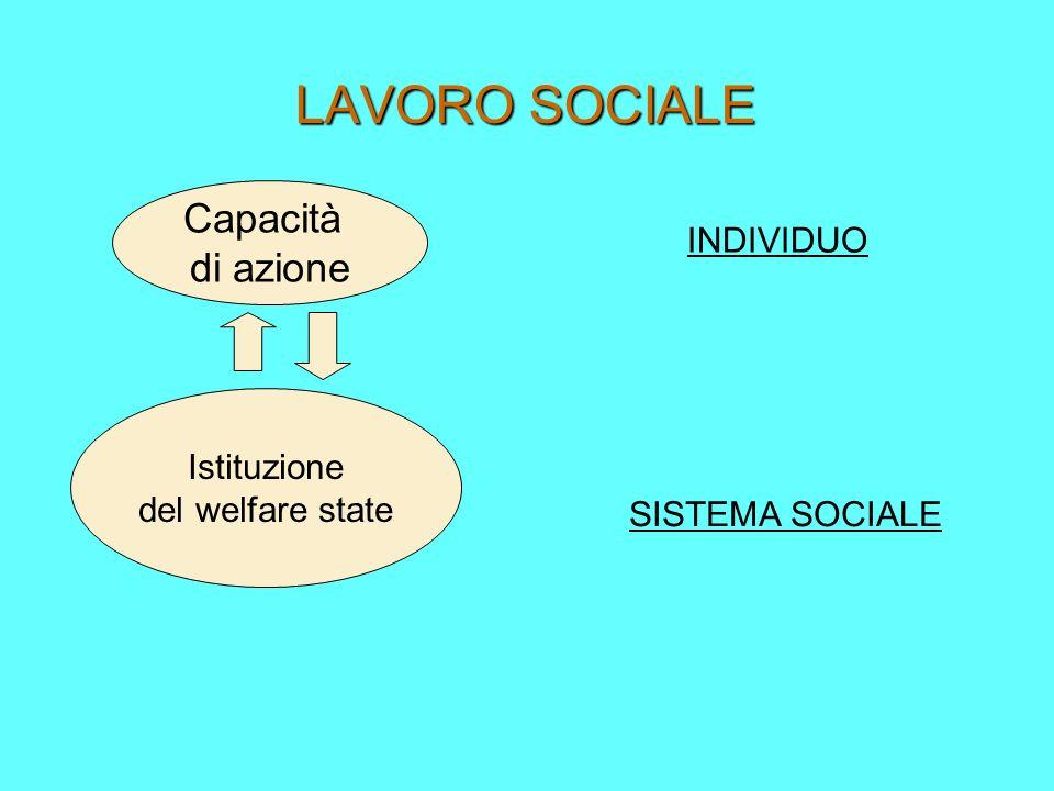 LAVORO SOCIALE Capacità di azione Istituzione del welfare state INDIVIDUO SISTEMA SOCIALE