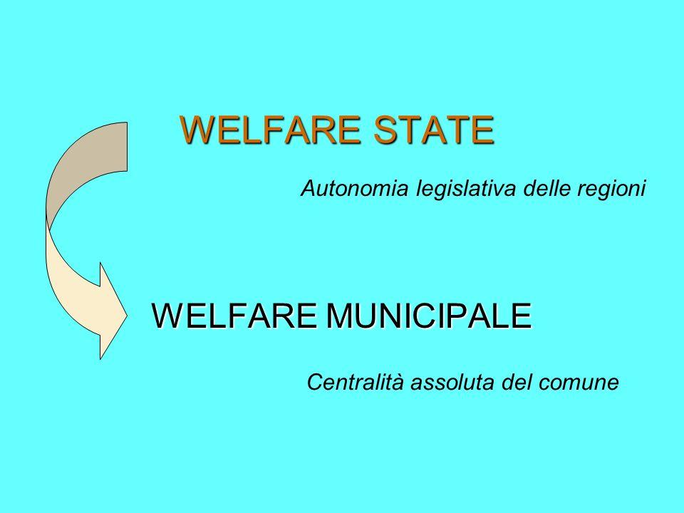 WELFARE STATE WELFARE MUNICIPALE Autonomia legislativa delle regioni Centralità assoluta del comune