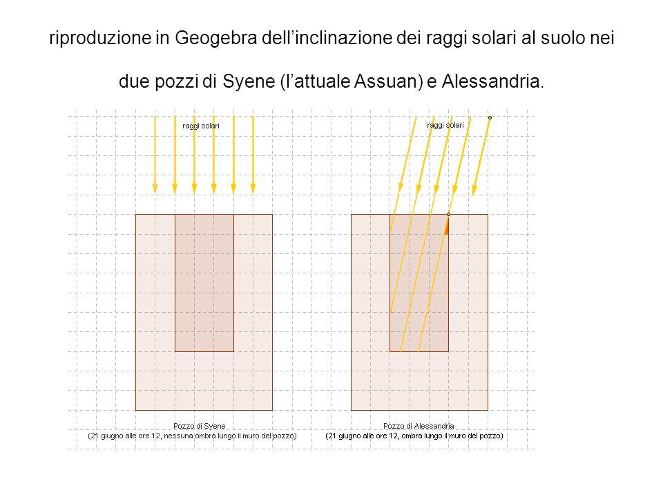 riproduzione in Geogebra dellinclinazione dei raggi solari al suolo nei due pozzi di Syene (lattuale Assuan) e Alessandria.