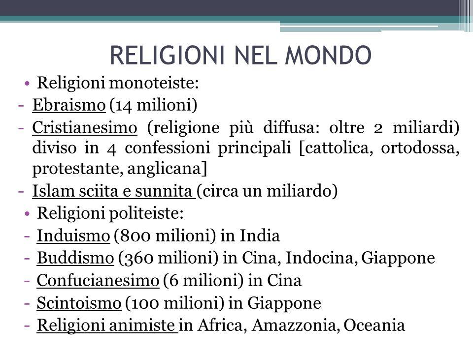 RELIGIONI NEL MONDO Religioni monoteiste: -Ebraismo (14 milioni) -Cristianesimo (religione più diffusa: oltre 2 miliardi) diviso in 4 confessioni prin
