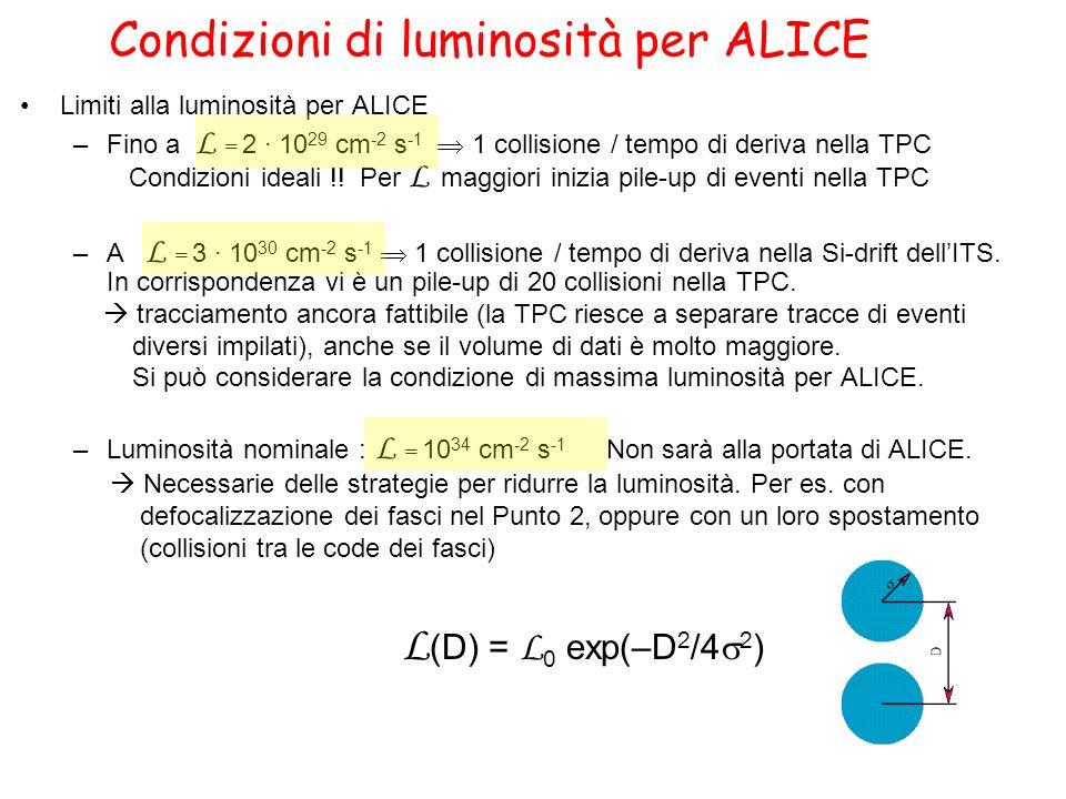 Condizioni di luminosità per ALICE Limiti alla luminosità per ALICE –Fino a L = 2 · 10 29 cm -2 s -1 1 collisione / tempo di deriva nella TPC Condizio