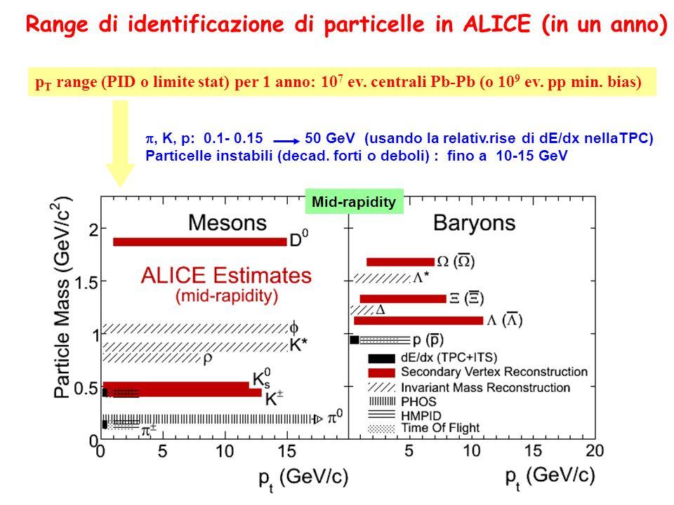 p T range (PID o limite stat) per 1 anno: 10 7 ev. centrali Pb-Pb (o 10 9 ev. pp min. bias), K, p: 0.1- 0.15 50 GeV (usando la relativ.rise di dE/dx n