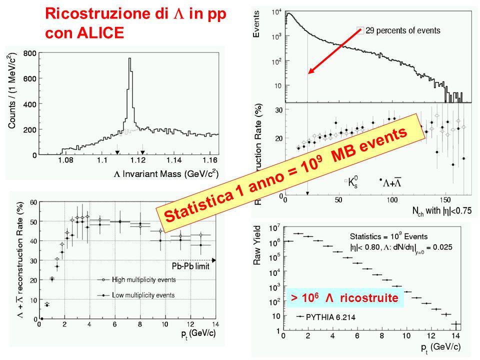 Ricostruzione di in pp con ALICE Statistica 1 anno = 10 9 MB events > 10 6 Λ ricostruite