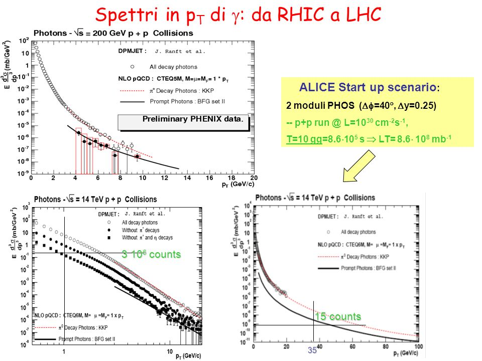 Spettri in p T di : da RHIC a LHC ALICE Start up scenario : 2 moduli PHOS ( =40, y=0.25) -- p+p run @ L=10 30 cm -2 s -1, T=10 gg=8.6 10 5 s LT= 8.6 10 8 mb -1 15 counts 35 3 10 6 counts