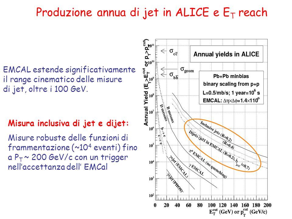 Produzione annua di jet in ALICE e E T reach Misura inclusiva di jet e dijet: Misure robuste delle funzioni di frammentazione (~10 4 eventi) fino a P T ~ 200 GeV/c con un trigger nellaccettanza dell EMCal EMCAL estende significativamente il range cinematico delle misure di jet, oltre i 100 GeV.