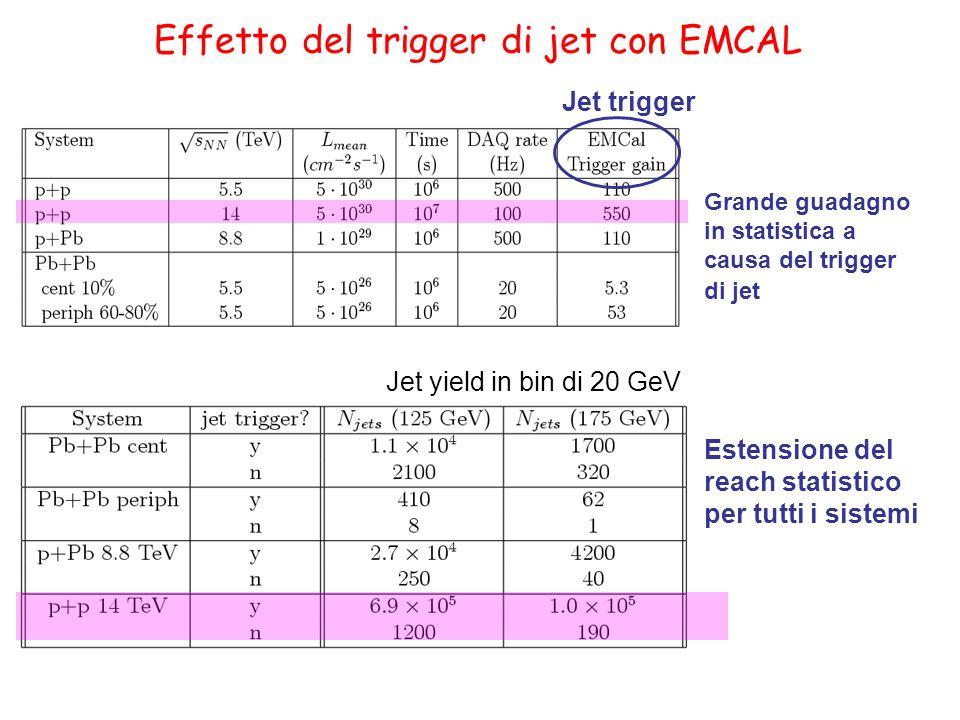 Effetto del trigger di jet con EMCAL Jet yield in bin di 20 GeV Grande guadagno in statistica a causa del trigger di jet Estensione del reach statisti